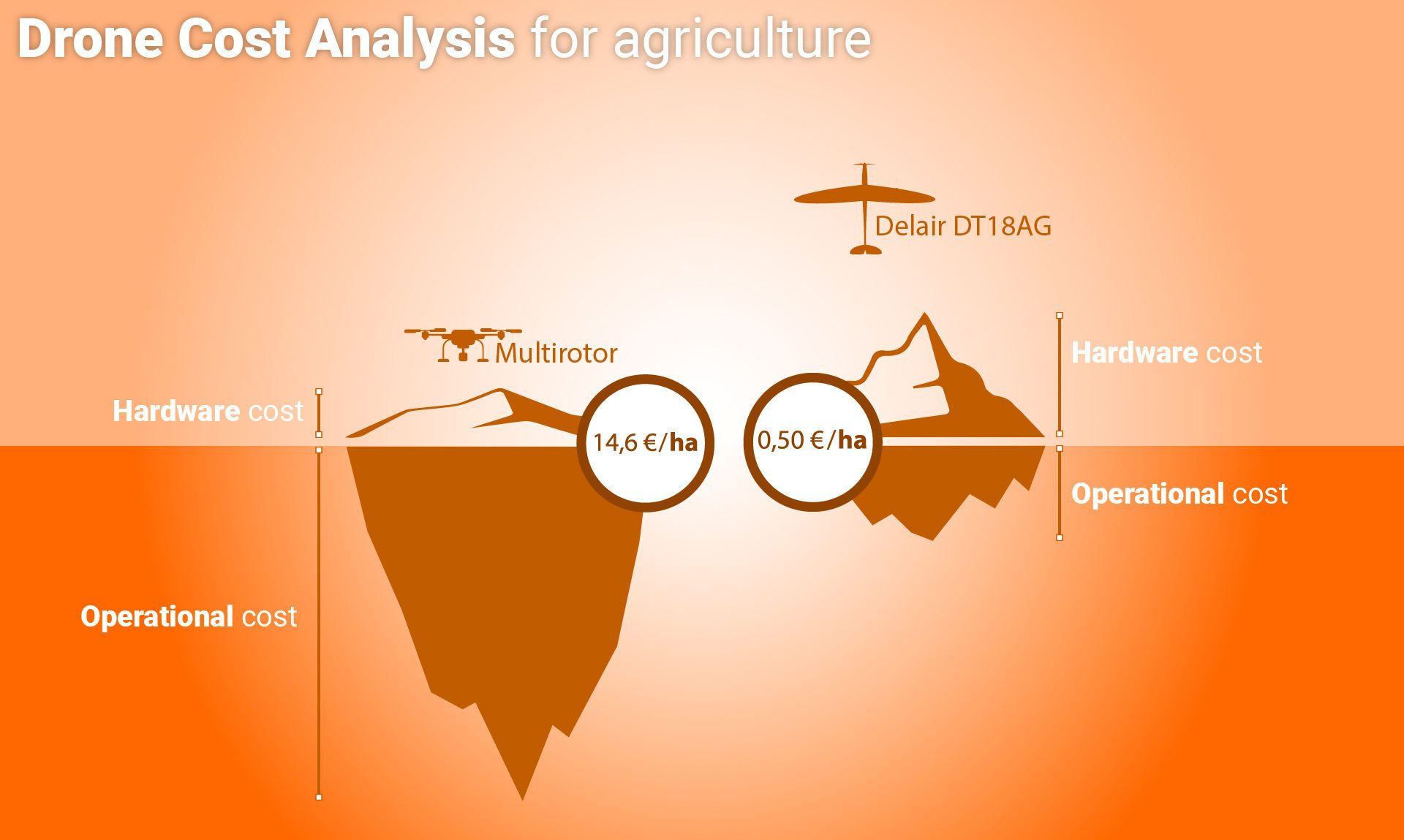 Agriculture long-range drone cost