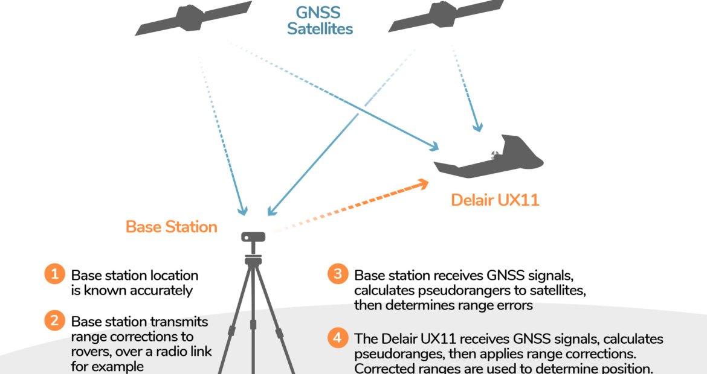 PPK/RTK Drone Data in the Delair Aerial Intelligence Platform